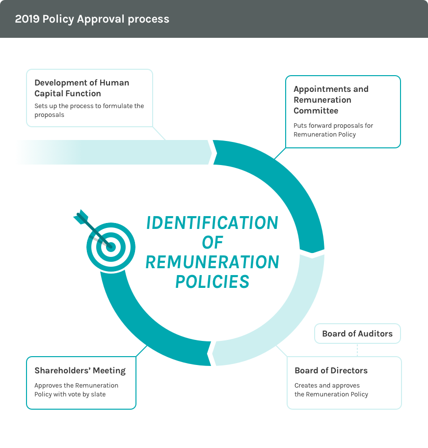 Graphic of the 2019 approval process for the remuneration policy of Acea Group