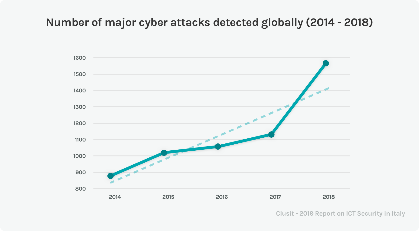 Chart of number of major cyber attacks detected globally