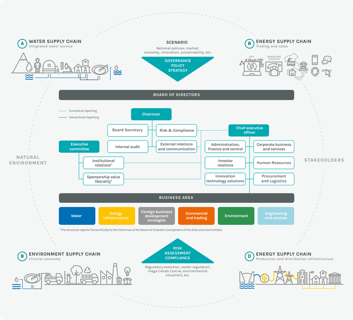 Infographic about the business model of Acea Group
