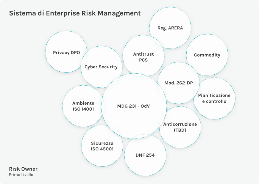 Rappresentazione grafica del Sistema di Enterprise Risk Management di Acea Spa
