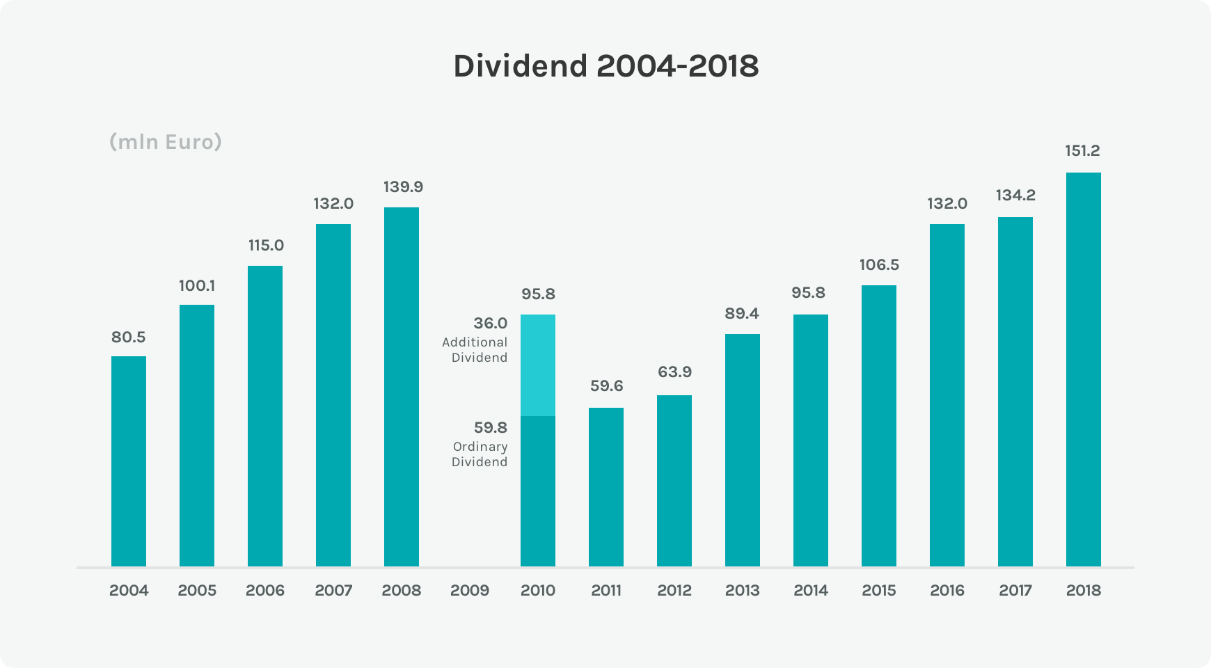 Diagram on the trend of the dividends of the Acea Group