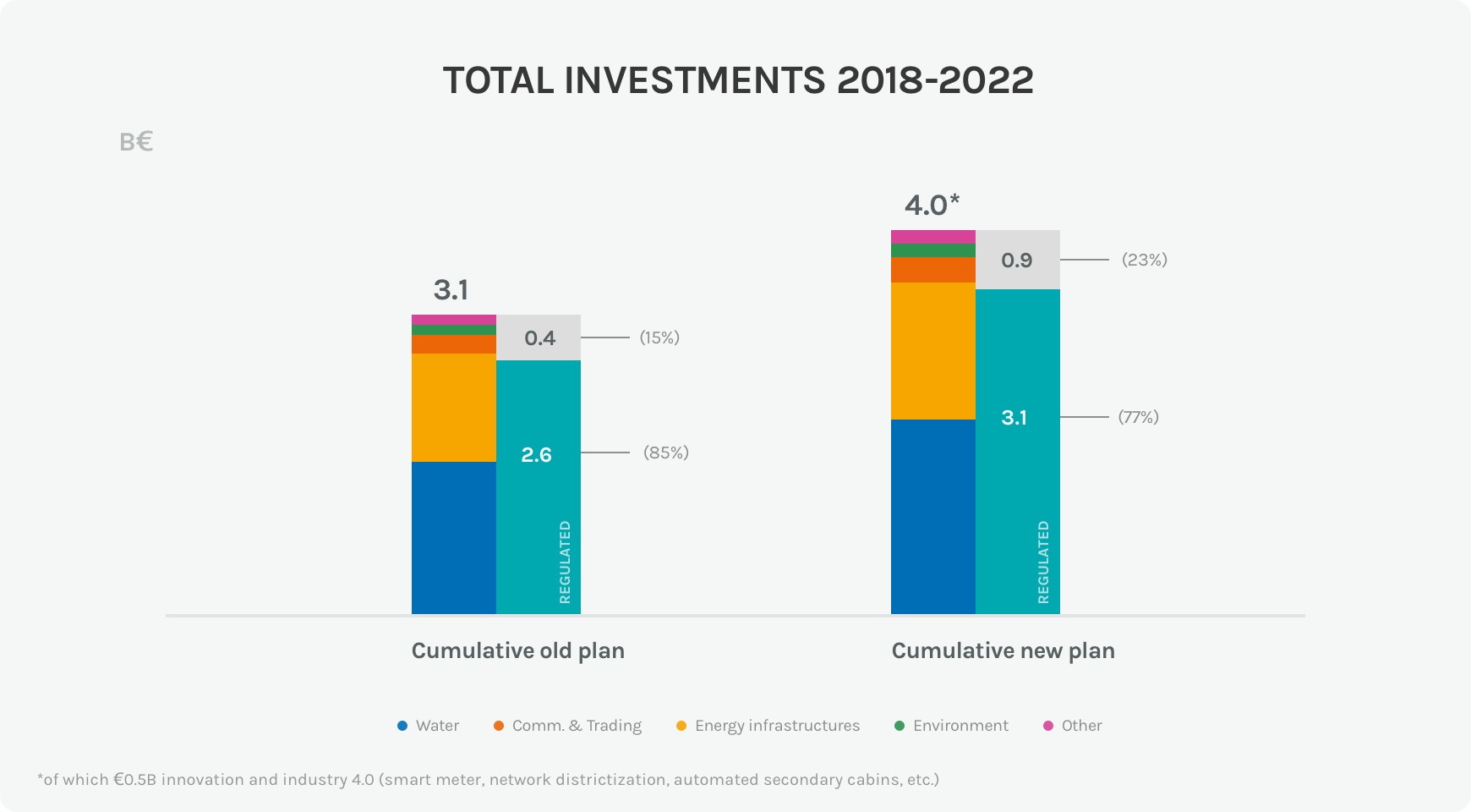 Diagram of the investments of the Acea Group 2018-2022