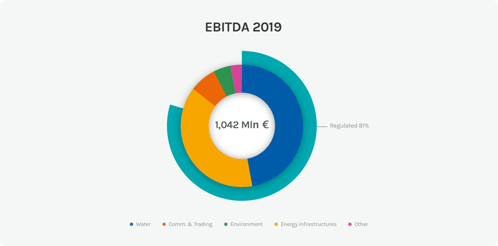 Diagram of the EBITDA of the Acea Group in 2019