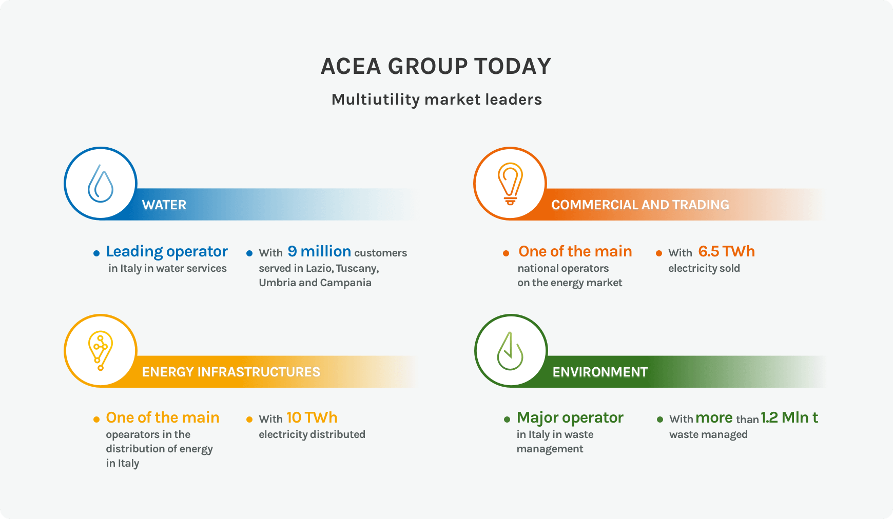 Acea group today