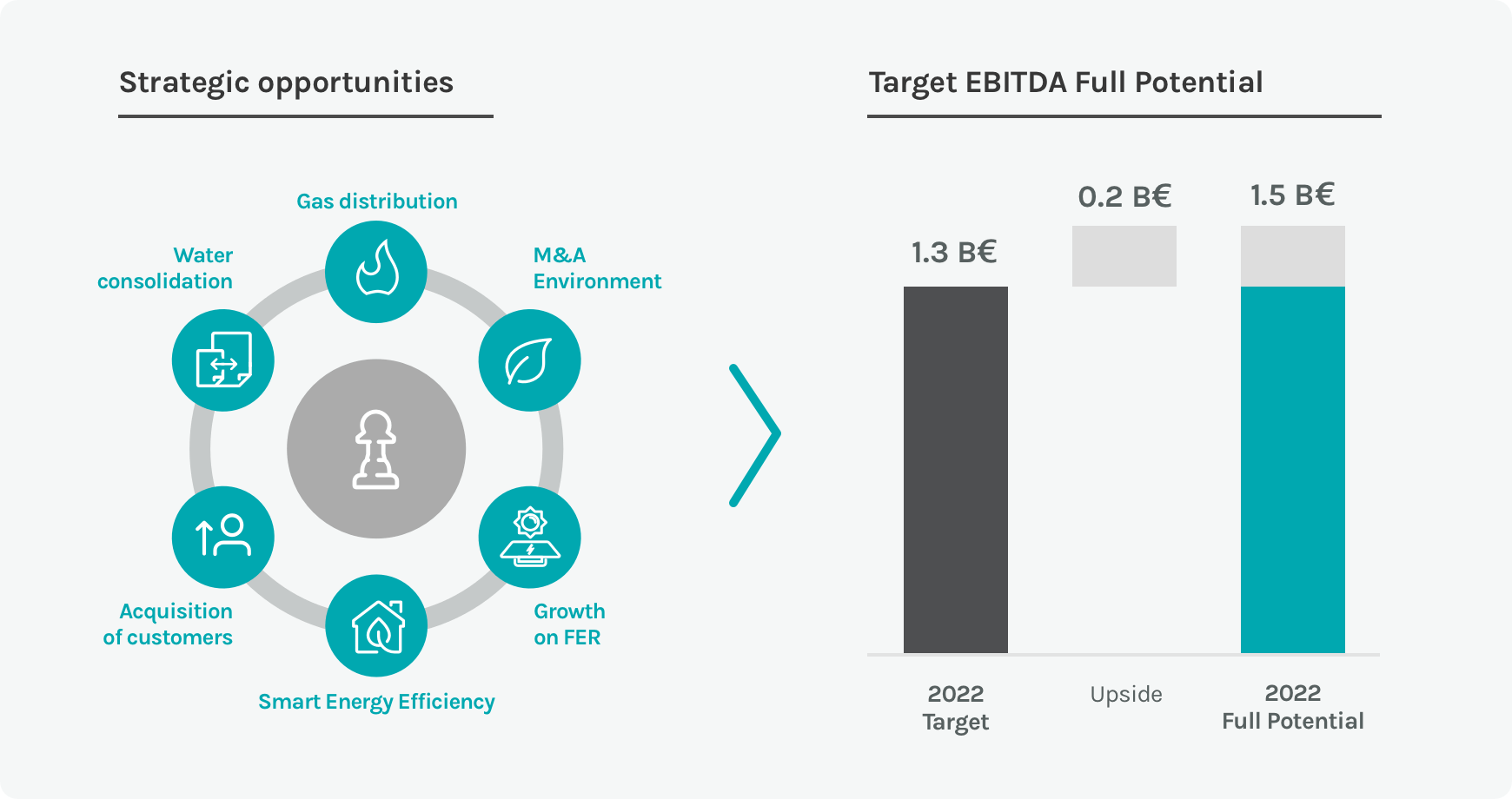 Diagram on the ratio between the key strategies and the EBITDA of the Acea Group