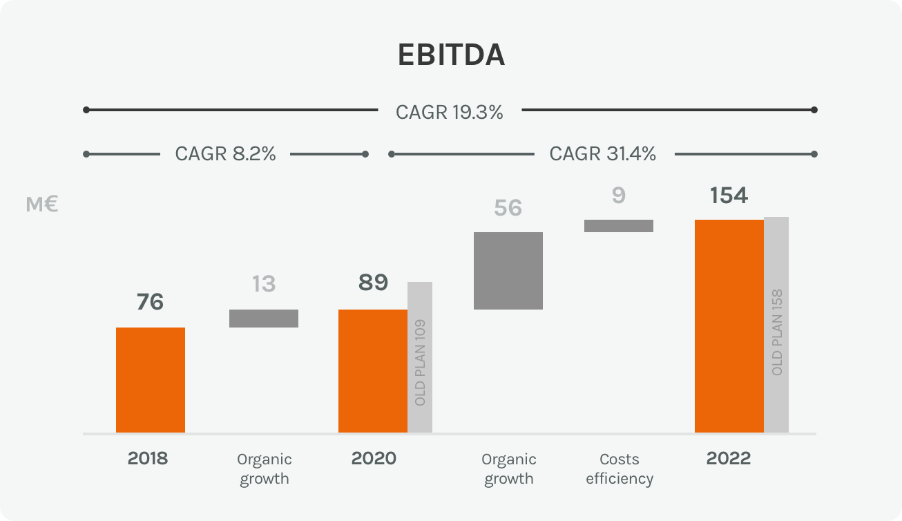 Diagram of the EBITDA in the sales and trading sectors of the Acea Group
