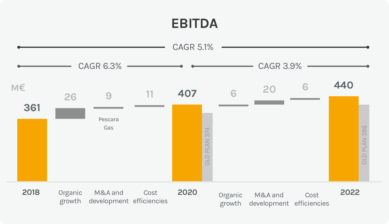 Diagram of the EBITDA in the energy sector of the Acea Group