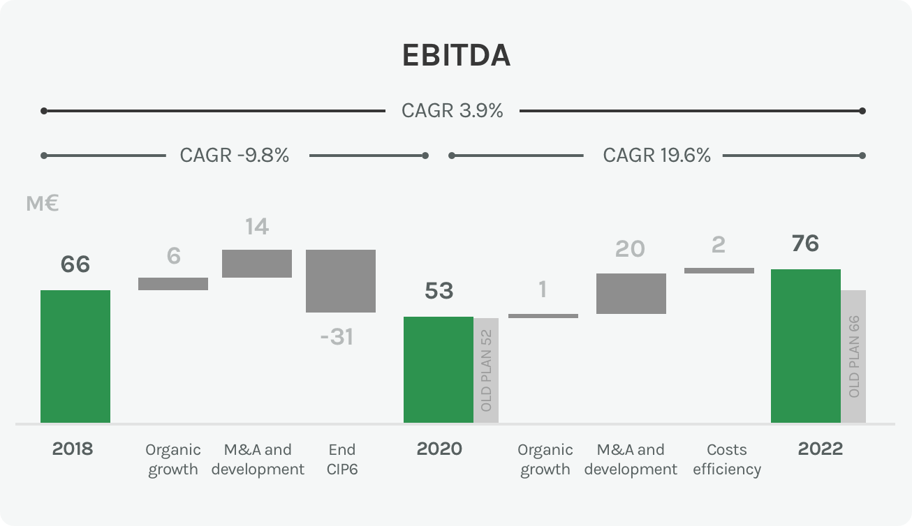 Diagram of the EBITDA in the environment sector of the Acea Group
