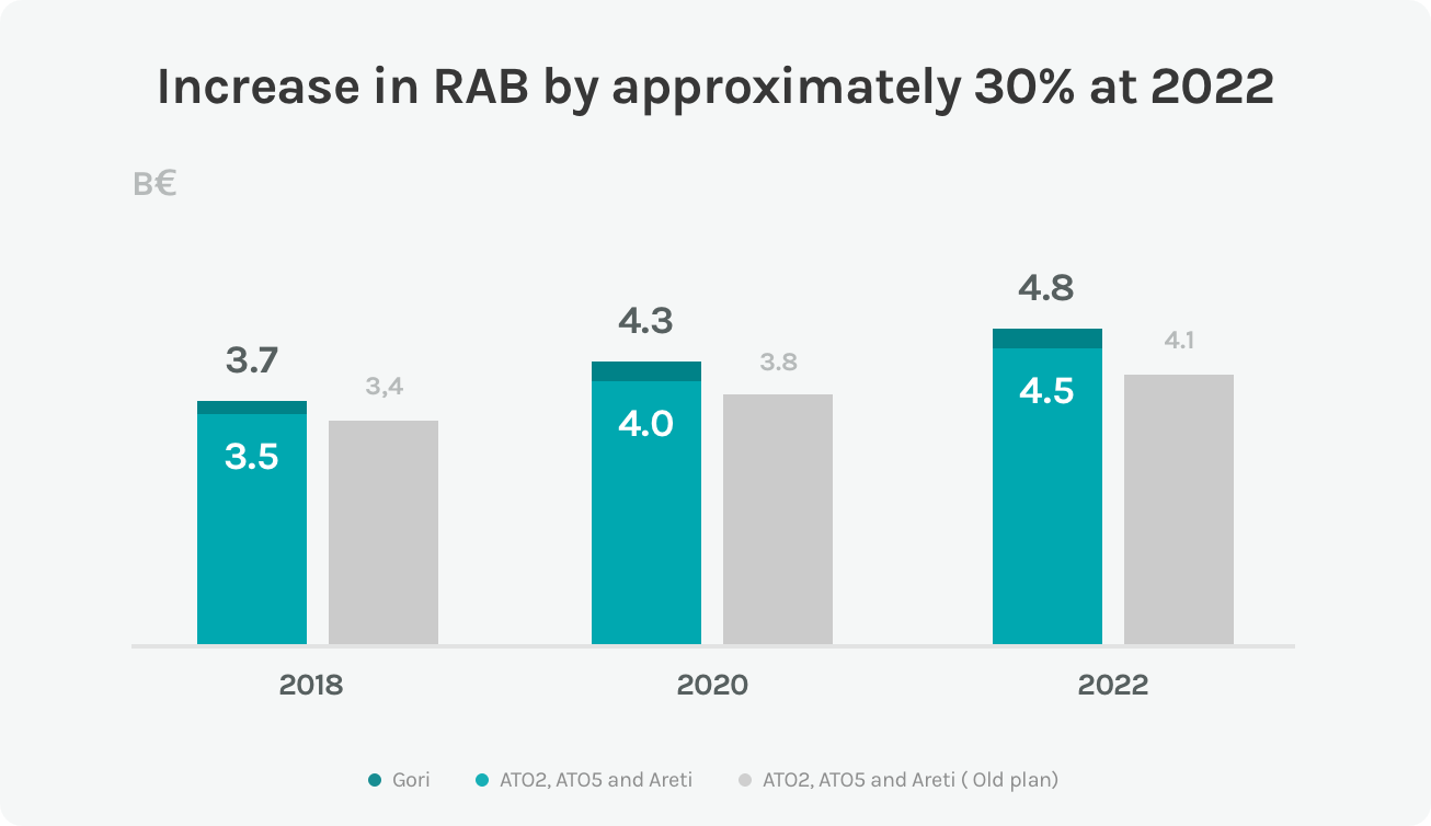 Diagram of rise in the RAB of the Acea Group