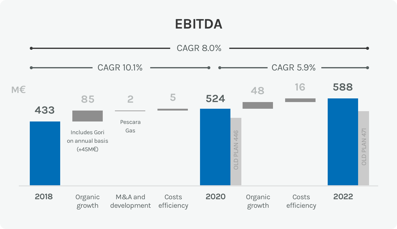 Diagram of rise in the EBITDA in the water sector of the Acea Group