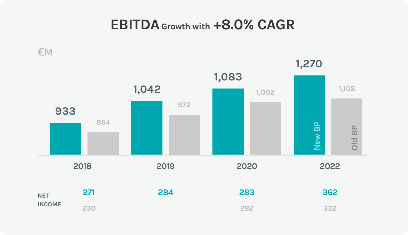 Diagram of rise in the EBITDA of the Acea Group