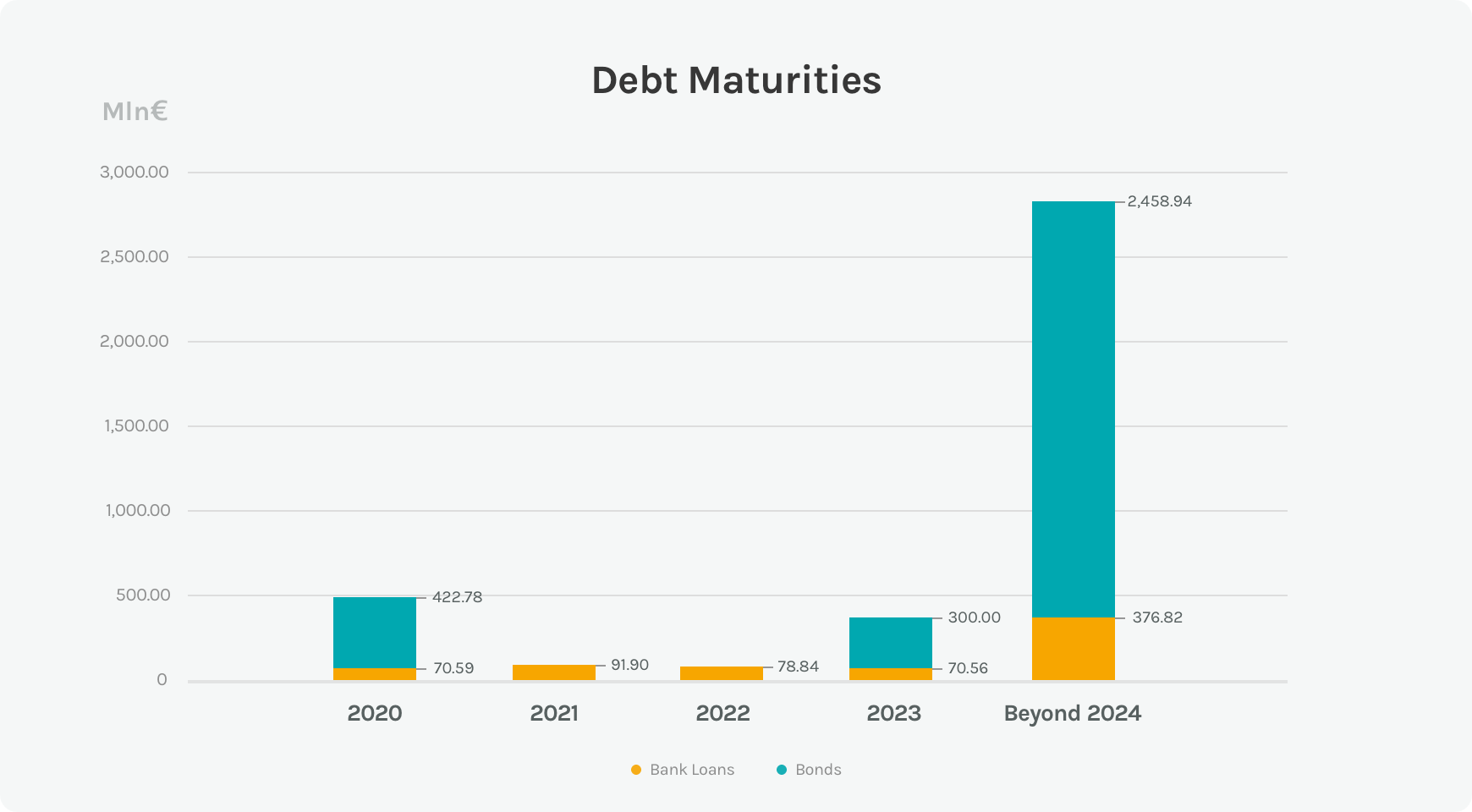 Diagram on the trend of the expiry date of the debt of the Acea Group